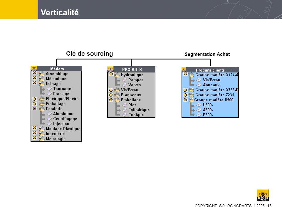COPYRIGHT SOURCINGPARTS I 2005 13 13 Verticalité Segmentation Achat Clé de sourcing