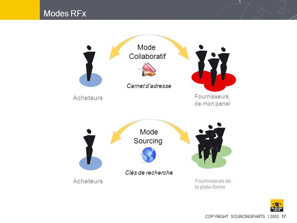 COPYRIGHT SOURCINGPARTS I 2005 17 17 Modes RFx Fournisseurs de mon panel Acheteurs Carnet dadresse Acheteurs Clés de recherche Fournisseurs de la plat