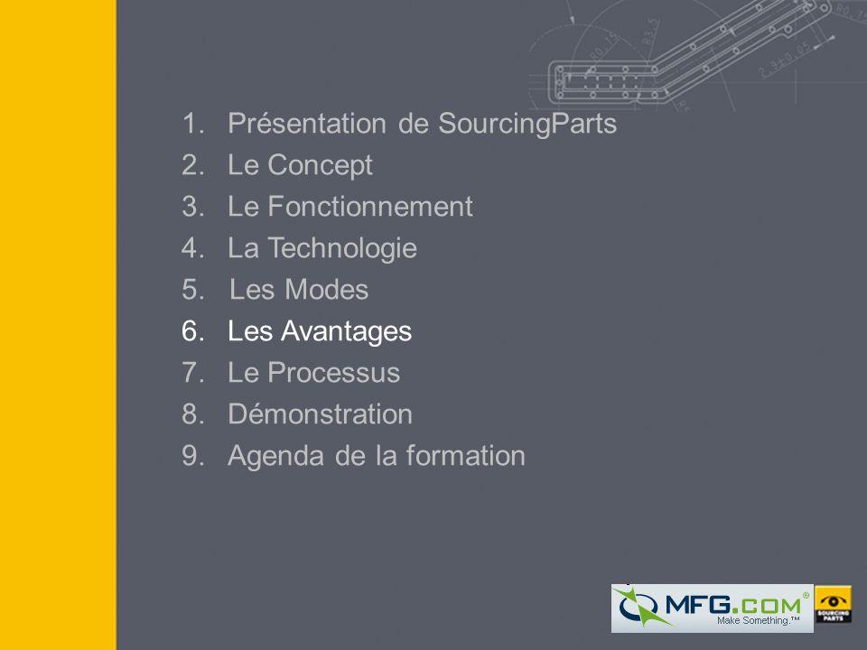 COPYRIGHT SOURCINGPARTS I 2005 21 21 1.Présentation de SourcingParts 2.Le Concept 3.Le Fonctionnement 4. La Technologie 5. Les Modes 6.Les Avantages 7