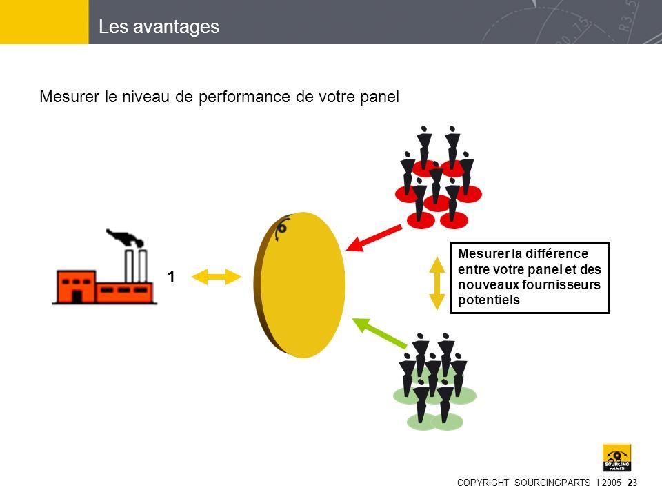 COPYRIGHT SOURCINGPARTS I 2005 23 23 Mesurer le niveau de performance de votre panel 1 Mesurer la différence entre votre panel et des nouveaux fournis