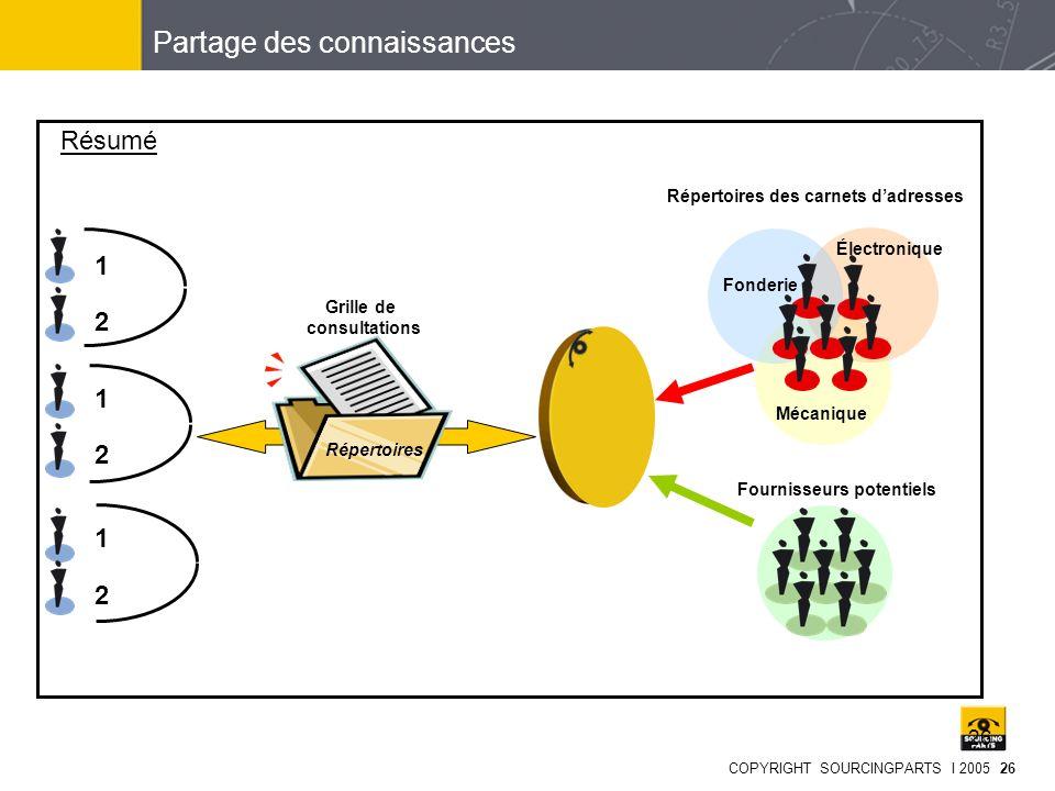 COPYRIGHT SOURCINGPARTS I 2005 26 26 Résumé Fonderie Mécanique Électronique Répertoires des carnets dadresses 1 2 1 2 1 2 Partage des connaissances Ré
