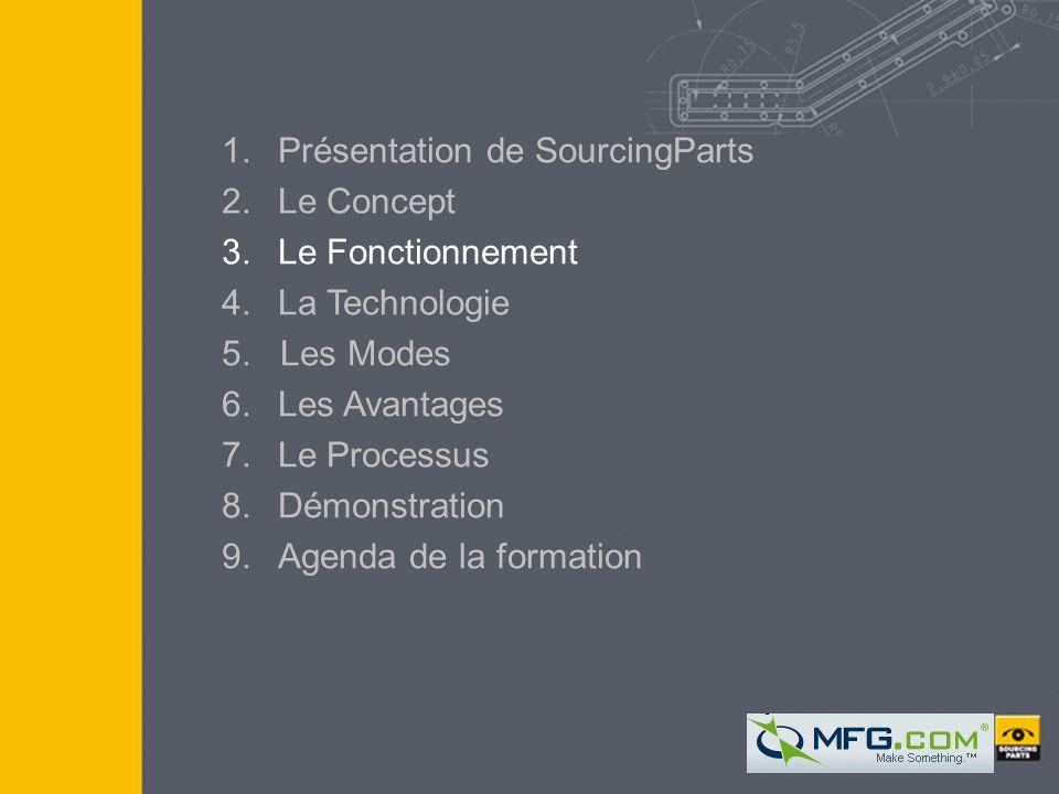 COPYRIGHT SOURCINGPARTS I 2005 9 9 1.Présentation de SourcingParts 2.Le Concept 3.Le Fonctionnement 4. La Technologie 5. Les Modes 6.Les Avantages 7.L