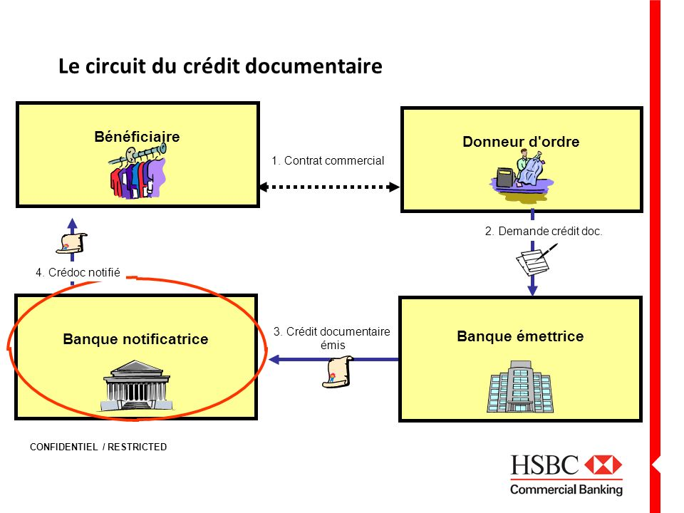CONFIDENTIEL / RESTRICTED Le circuit du crédit documentaire Banque notificatrice 1.