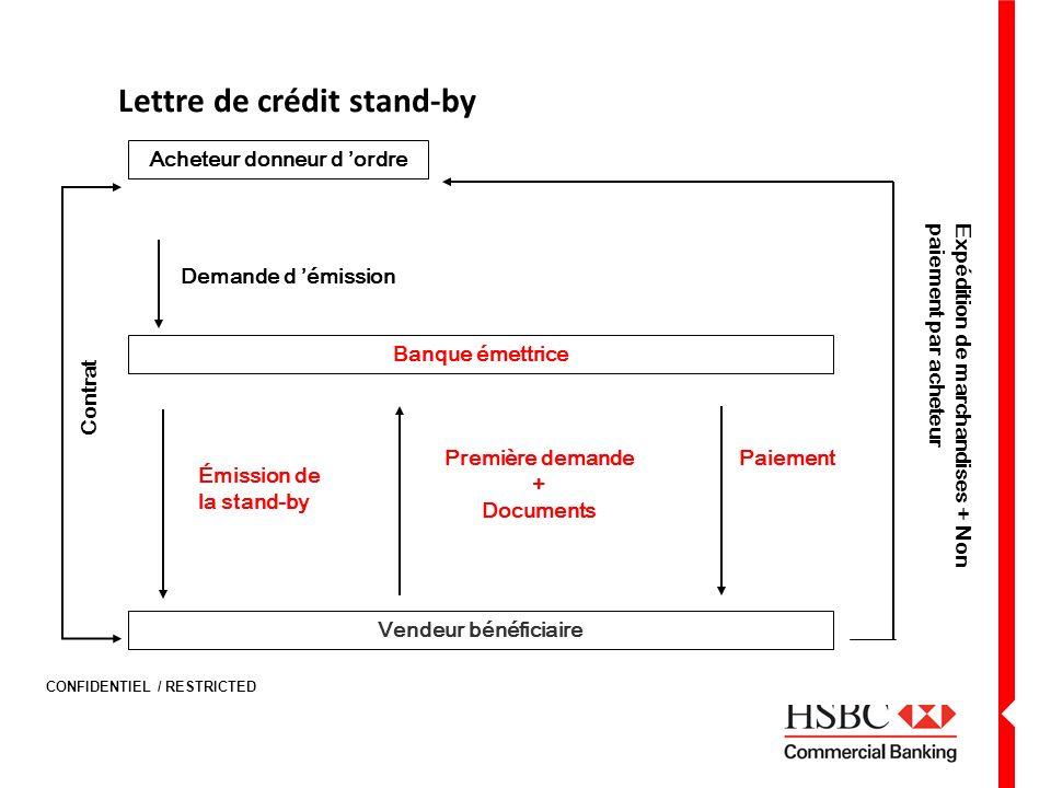 CONFIDENTIEL / RESTRICTED Lettre de crédit stand-by Banque émettrice Demande d émission Première demande + Documents Paiement Contrat Acheteur donneur