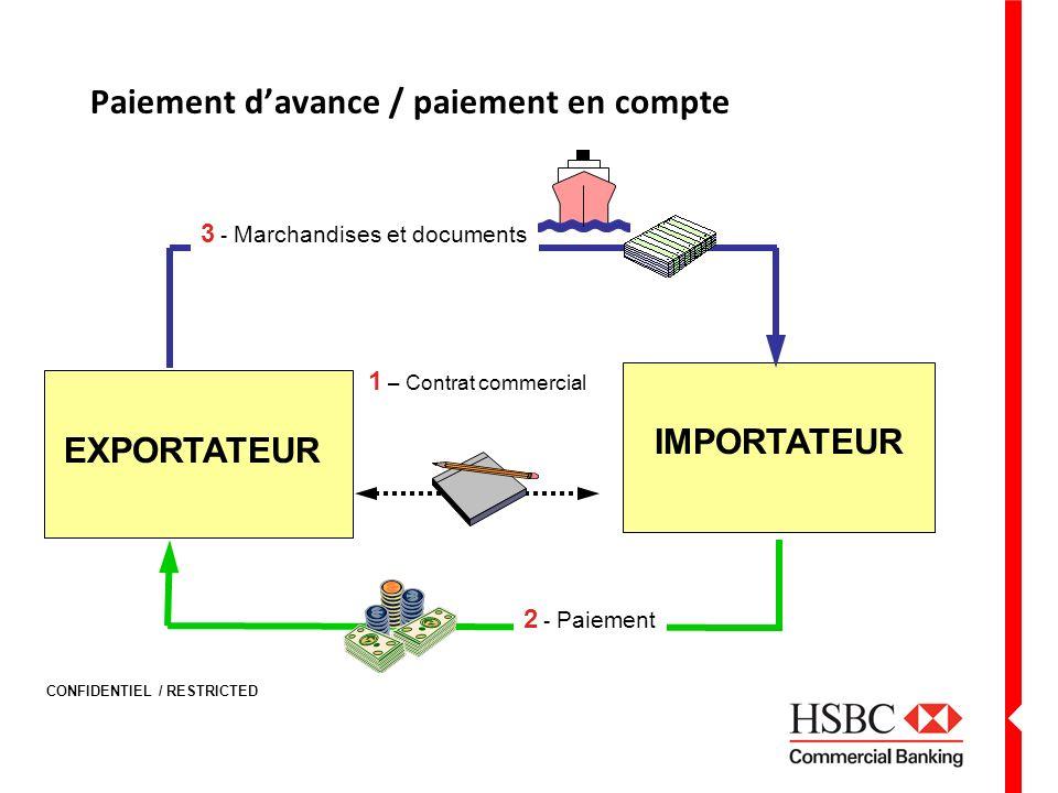CONFIDENTIEL / RESTRICTED Paiement davance / paiement en compte IMPORTATEUR 2 - Paiement 1 – Contrat commercial 3 - Marchandises et documents EXPORTAT