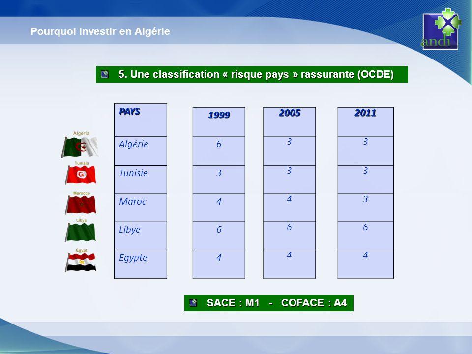 Pourquoi Investir en Algérie 5. Une classification « risque pays » rassurante (OCDE) SACE : M1 - COFACE : A4 PAYS Algérie Tunisie Maroc Libye Egypte 2