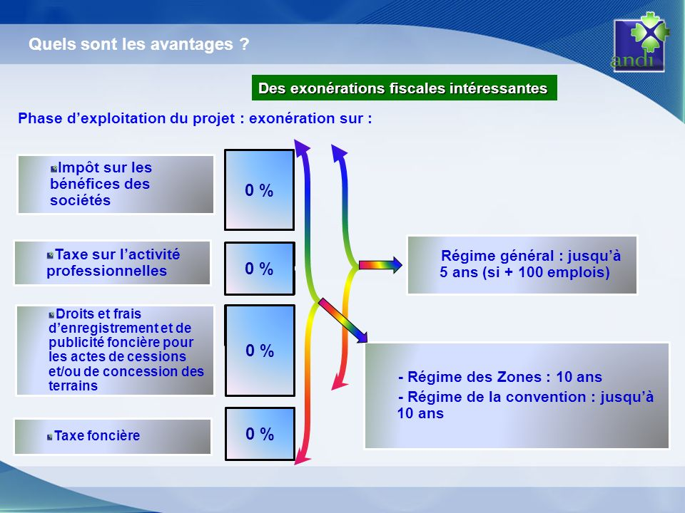 Taxe sur lactivité professionnelles Impôt sur les bénéfices des sociétés Taxe foncière 7 % 17 % 5 % 8 % 1 % 5 % 15 % 30 % 0 % Des exonérations fiscale