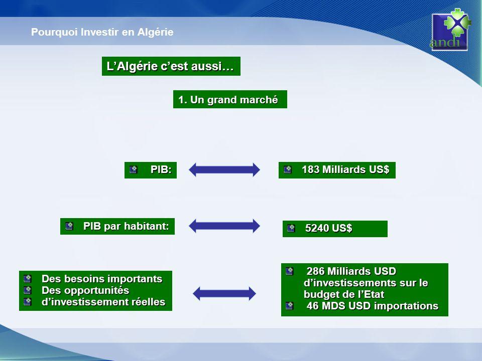 1. Un grand marché 286 Milliards USD dinvestissements sur le budget de lEtat 286 Milliards USD dinvestissements sur le budget de lEtat 46 MDS USD impo