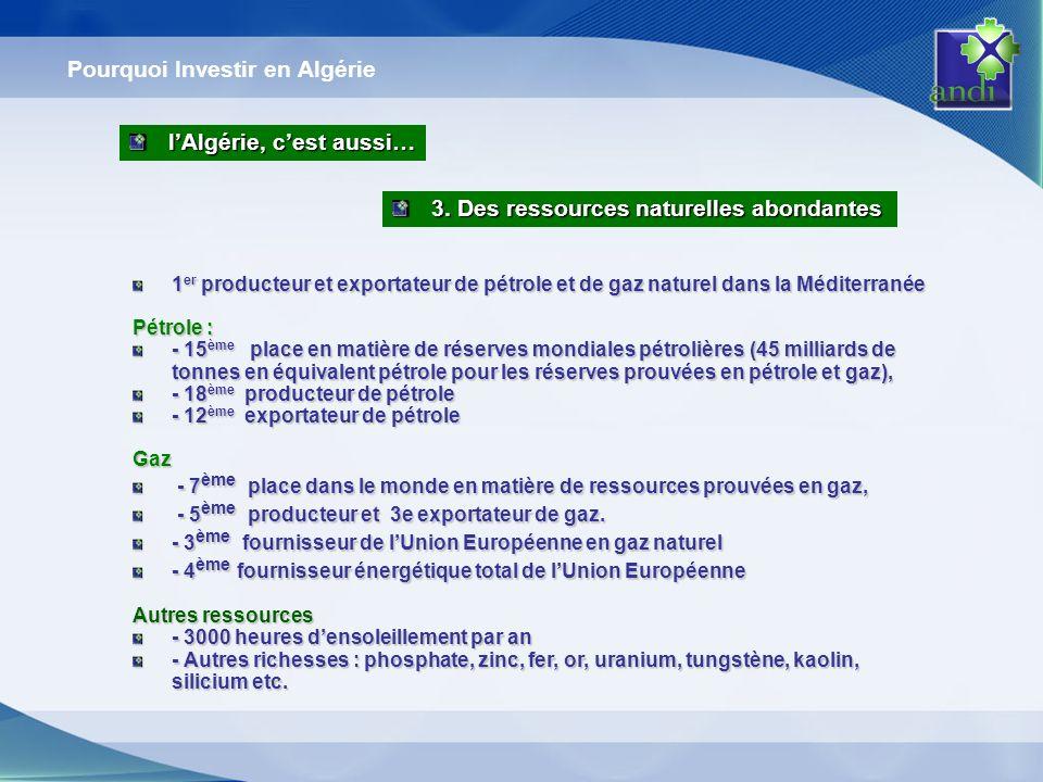 Pourquoi Investir en Algérie 1 er producteur et exportateur de pétrole et de gaz naturel dans la Méditerranée Pétrole : - 15 ème place en matière de réserves mondiales pétrolières (45 milliards de tonnes en équivalent pétrole pour les réserves prouvées en pétrole et gaz), - 18 ème producteur de pétrole - 12 ème exportateur de pétrole Gaz - 7 ème place dans le monde en matière de ressources prouvées en gaz, - 7 ème place dans le monde en matière de ressources prouvées en gaz, - 5 ème producteur et 3e exportateur de gaz.