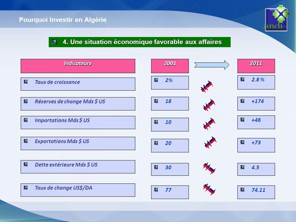 Pourquoi Investir en Algérie 4. Une situation économique favorable aux affaires Indicateurs Taux de croissance Réserves de change Mds $ US Importation