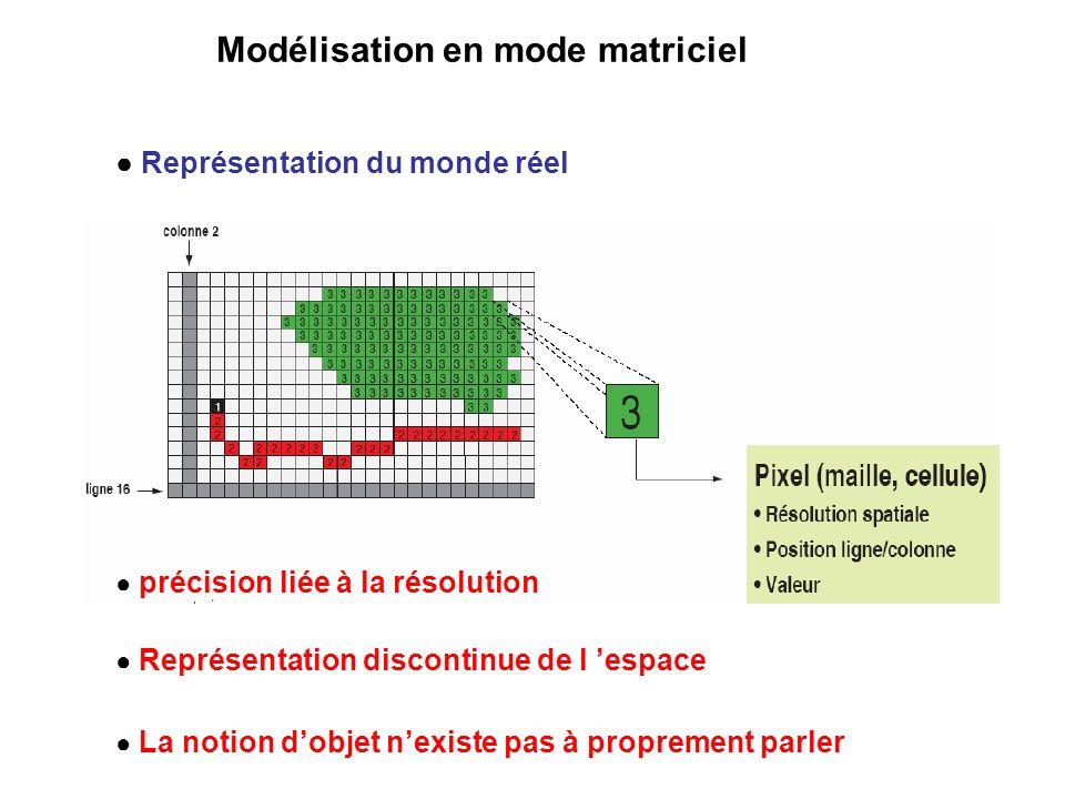 Modélisation en mode matriciel La notion dobjet nexiste pas à proprement parler Représentation discontinue de l espace Représentation du monde réel pr