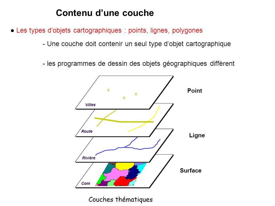 Contenu dune couche Les types dobjets cartographiques : points, lignes, polygones - Une couche doit contenir un seul type dobjet cartographique - les