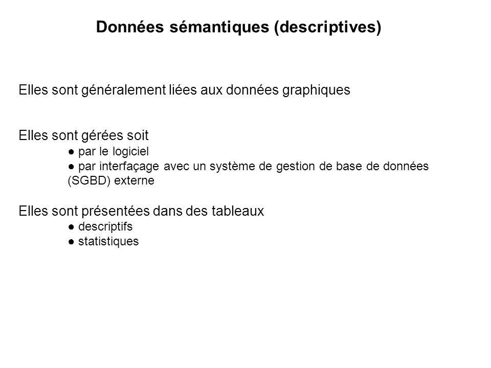 Fonctions du SIG De la banque de données cartographiées à lanalyse spatiale prospective Les questions auxquelles un SIG doit répondre OÙ .