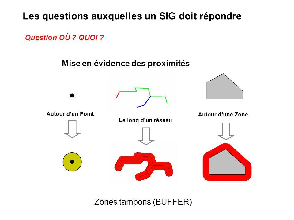Mise en évidence des proximités Zones tampons (BUFFER) Question OÙ ? QUOI ? Les questions auxquelles un SIG doit répondre