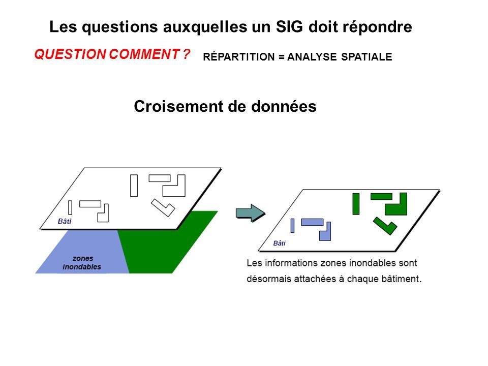 Croisement de données RÉPARTITION = ANALYSE SPATIALE QUESTION COMMENT ? Les questions auxquelles un SIG doit répondre