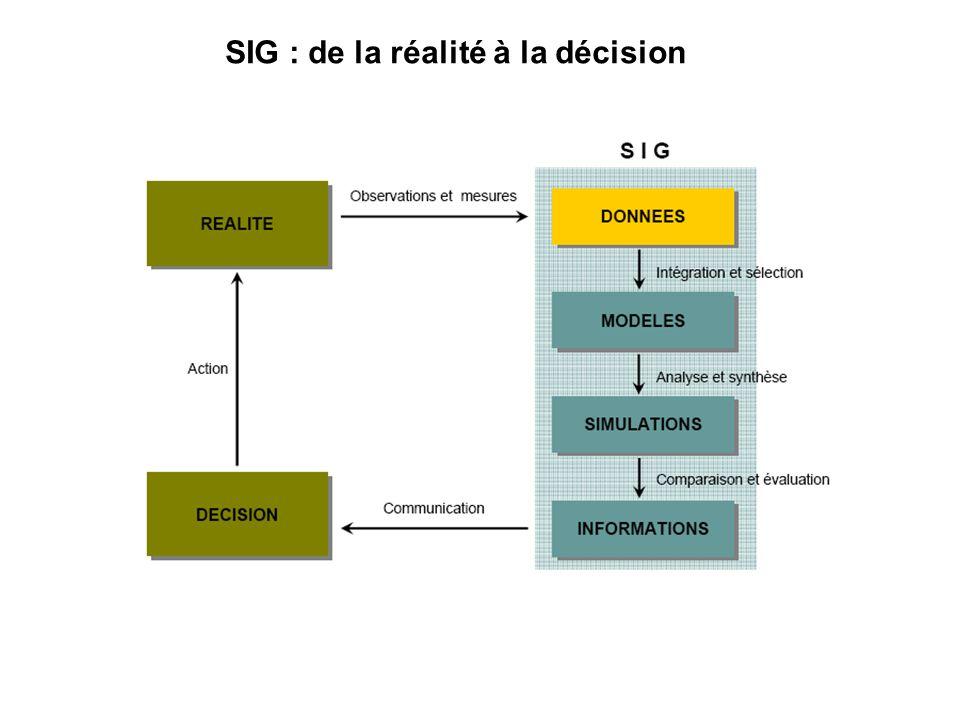 Un SIG est un modèle de la réalité On ne peut tout représenter, il faut choisir les entités géographiques pertinentes, il faut toujours simplifier la réalité.