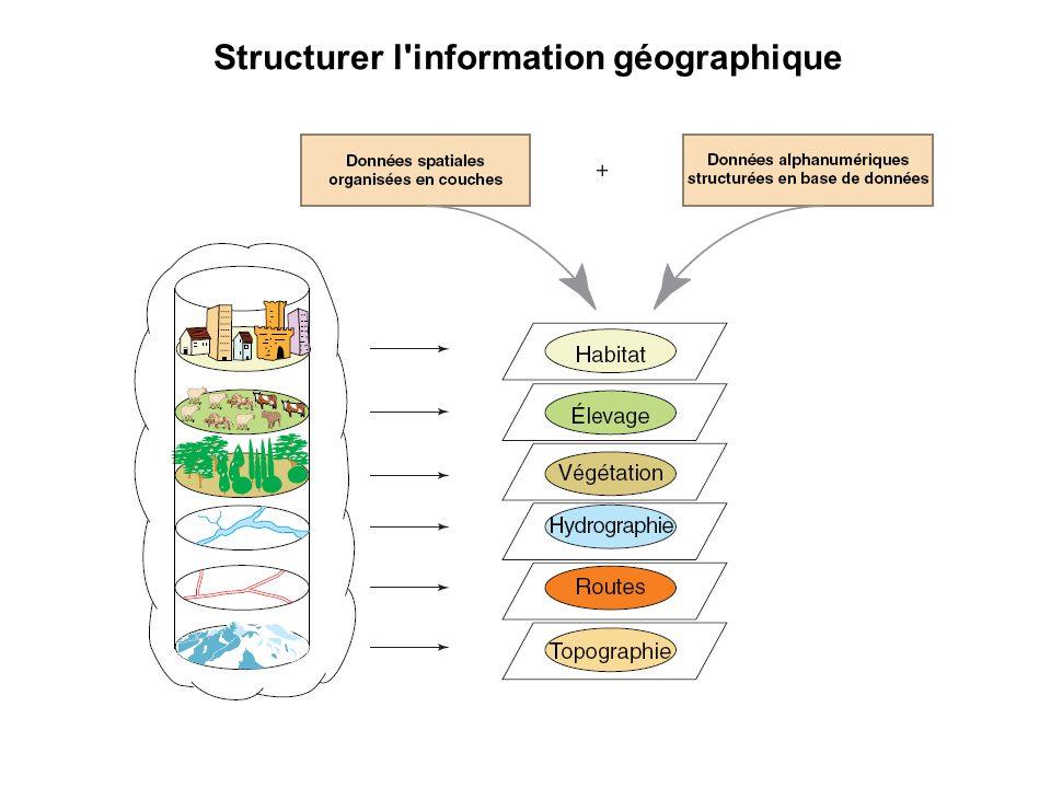 Linformation géographique est rattachée à une coordonnée dans lespace
