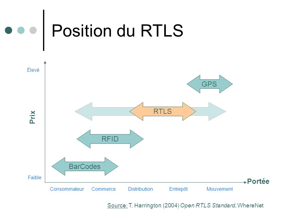 Position du RTLS BarCodes RFID RTLS GPS Prix Portée ConsommateurCommerceDistributionEntrepôtMouvement Faible Élevé Source: T.
