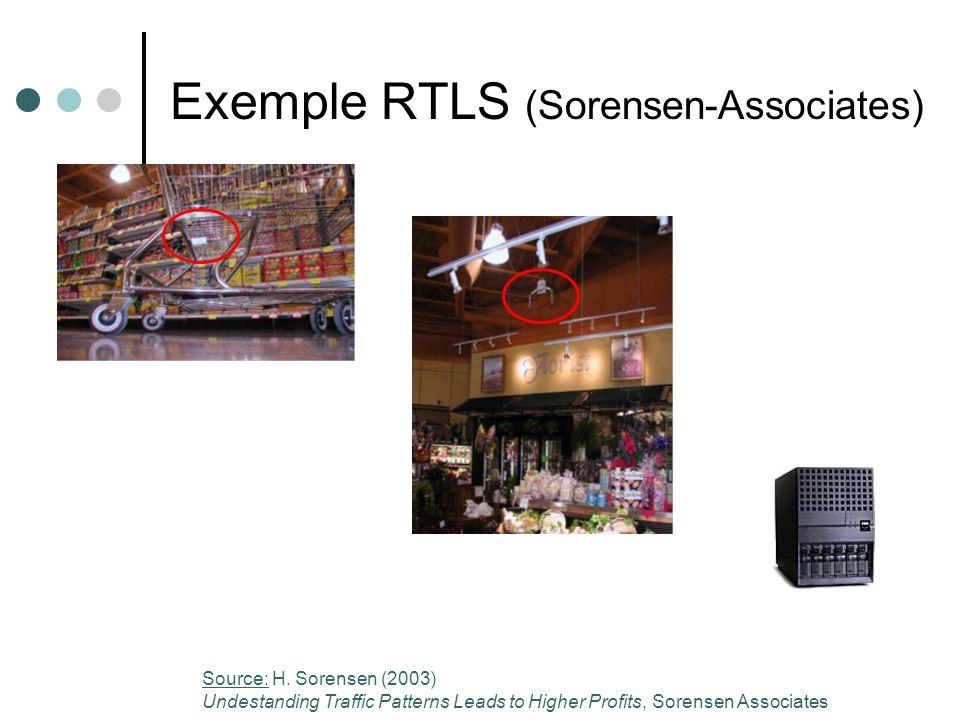 Exemple RTLS (Sorensen-Associates) Source: H. Sorensen (2003) Undestanding Traffic Patterns Leads to Higher Profits, Sorensen Associates