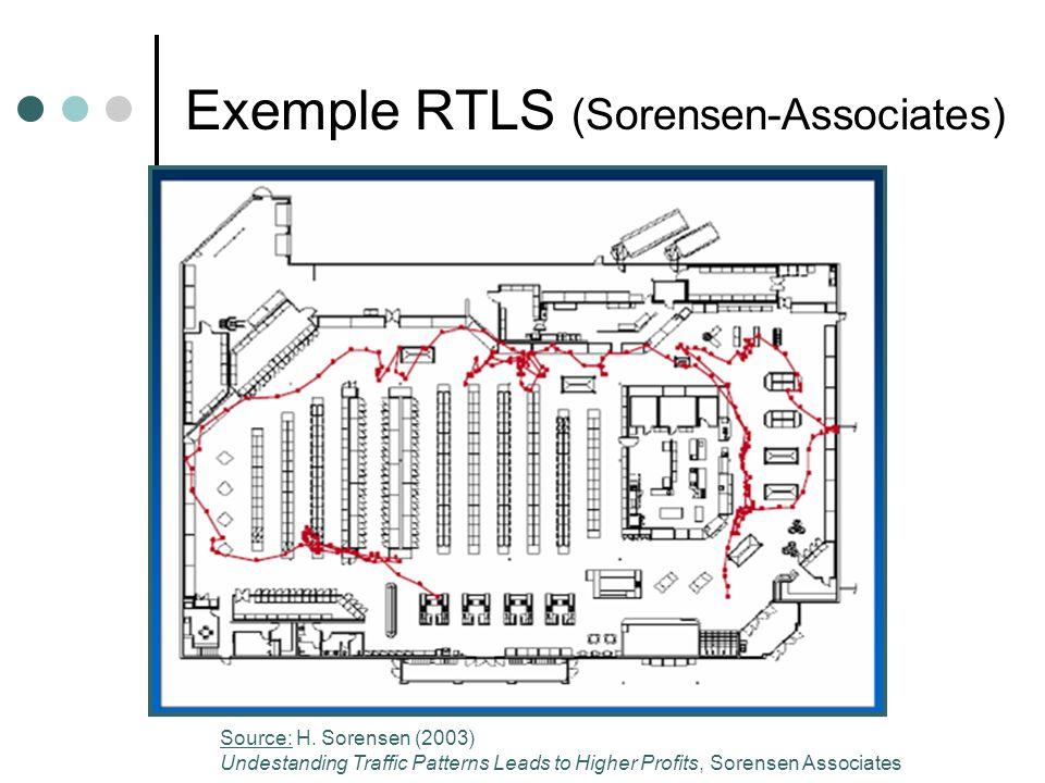 Exemple RTLS (Sorensen-Associates) Source: H.