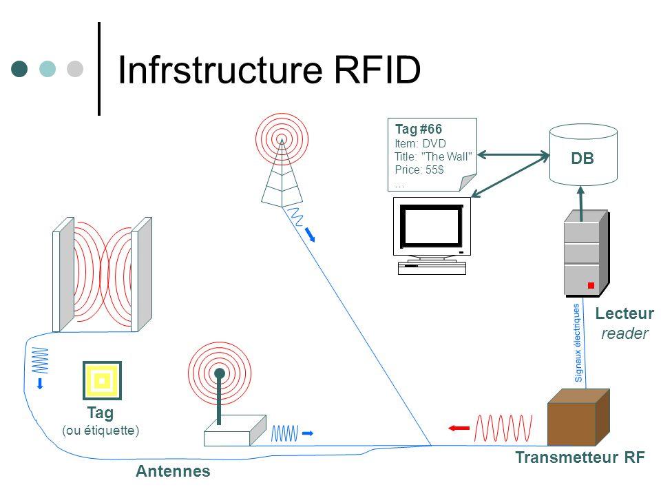 Transmetteur RF Infrstructure RFID Lecteur reader Signaux électriques Antennes Tag (ou étiquette) DB Tag #66 Item: DVD Title: