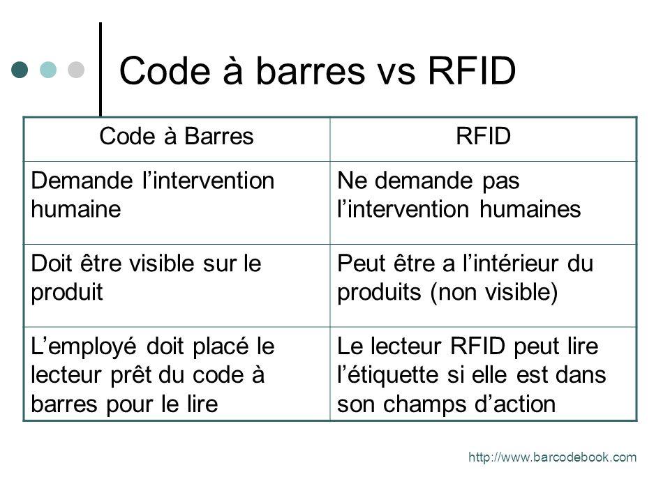 Code à barres vs RFID Code à BarresRFID Demande lintervention humaine Ne demande pas lintervention humaines Doit être visible sur le produit Peut être