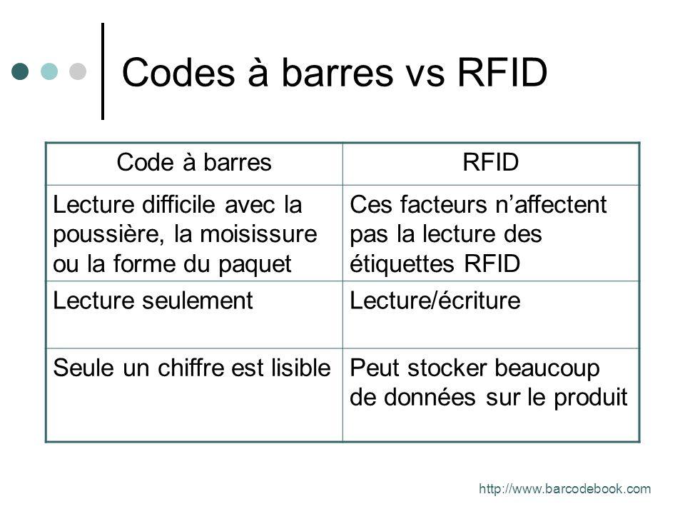 Codes à barres vs RFID Code à barresRFID Lecture difficile avec la poussière, la moisissure ou la forme du paquet Ces facteurs naffectent pas la lectu