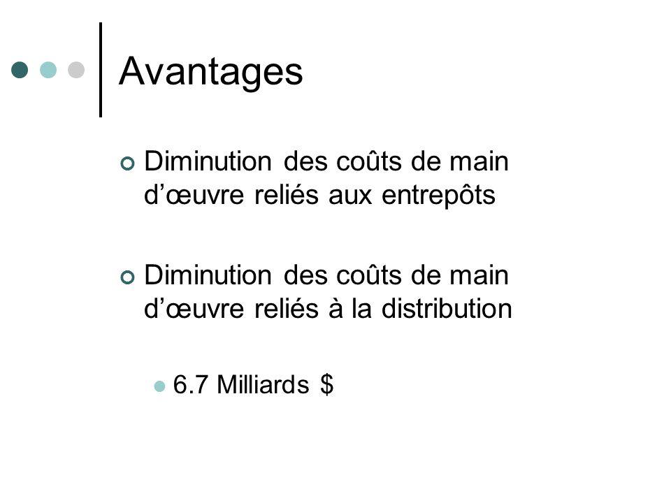 Avantages Diminution des coûts de main dœuvre reliés aux entrepôts Diminution des coûts de main dœuvre reliés à la distribution 6.7 Milliards $