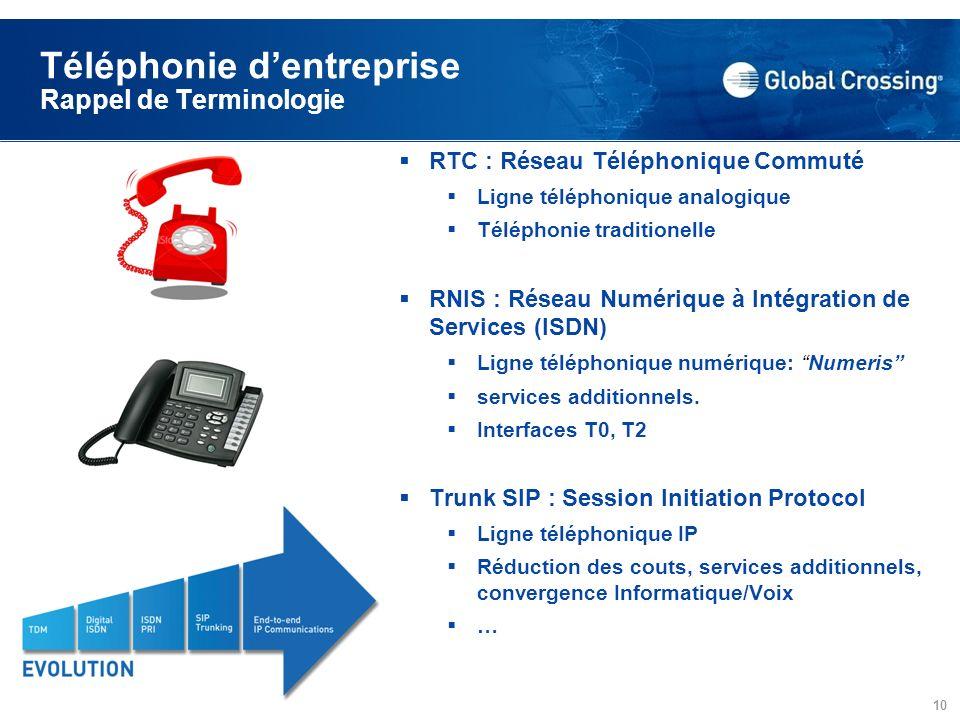 © 2008 Global Crossing - Proprietary 10 Téléphonie dentreprise Rappel de Terminologie RTC : Réseau Téléphonique Commuté Ligne téléphonique analogique