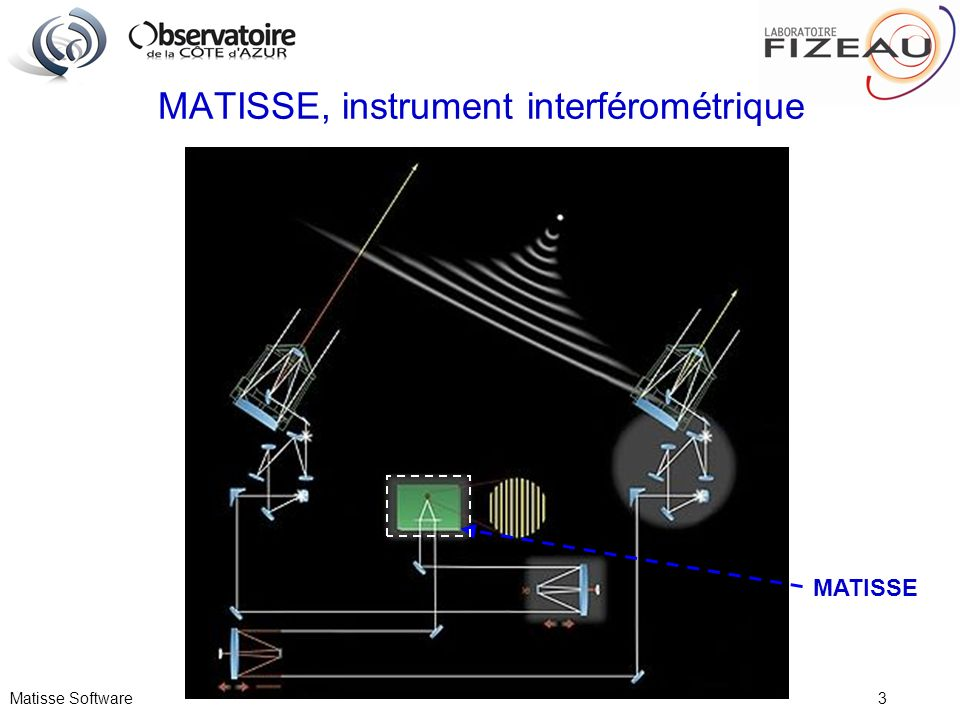 Matisse Software 4 Organisation logicielle de MATISSE (I) PARAMETRES ICS LCU 2 ICS LCU 1 Instrument WS Data FITS Files OS Server L-BAND DCS ICS WS SEQUENCEUR Templates VLT Archiveur OS Archiveur N-BAND DCS MATISSE Control Software DCS LCU 2 DCS LCU 1 ISS