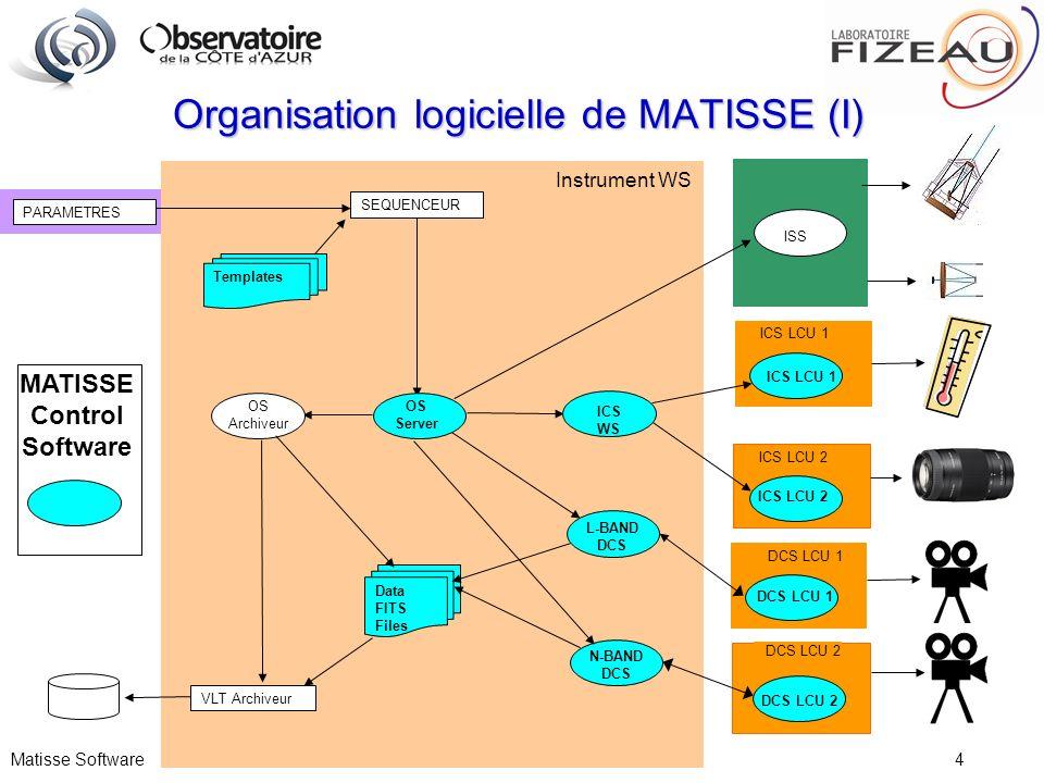 Matisse Software 4 Organisation logicielle de MATISSE (I) PARAMETRES ICS LCU 2 ICS LCU 1 Instrument WS Data FITS Files OS Server L-BAND DCS ICS WS SEQ