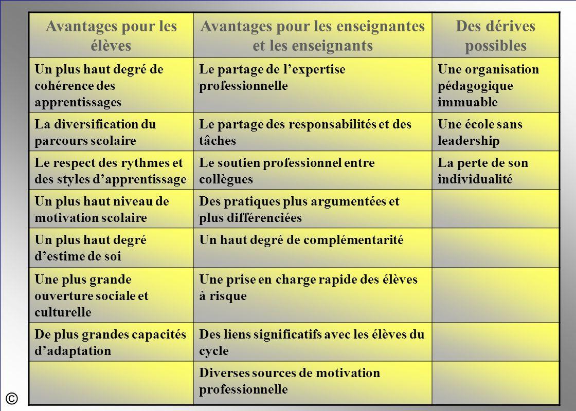 © Avantages pour les élèves Avantages pour les enseignantes et les enseignants Des dérives possibles Un plus haut degré de cohérence des apprentissage