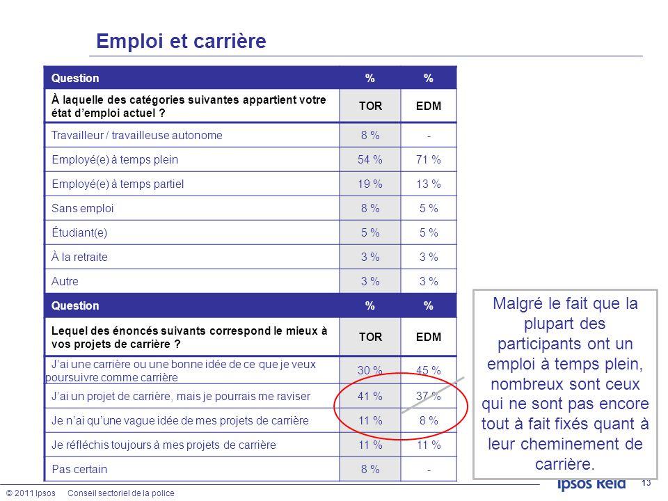 © 2011 IpsosConseil sectoriel de la police 13 Emploi et carrière Question% À laquelle des catégories suivantes appartient votre état demploi actuel ?