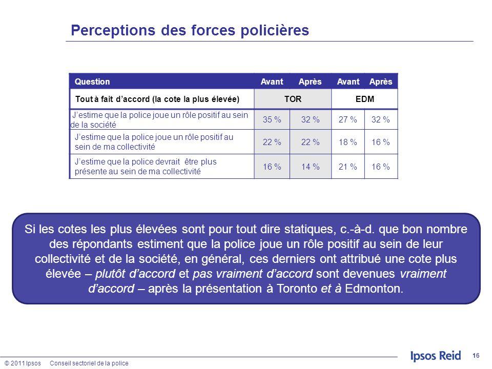 © 2011 IpsosConseil sectoriel de la police Perceptions des forces policières 16 QuestionAvantAprèsAvantAprès Tout à fait daccord (la cote la plus élev