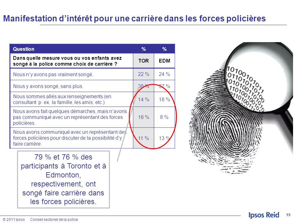 © 2011 IpsosConseil sectoriel de la police Manifestation dintérêt pour une carrière dans les forces policières 19 Question% Dans quelle mesure vous ou