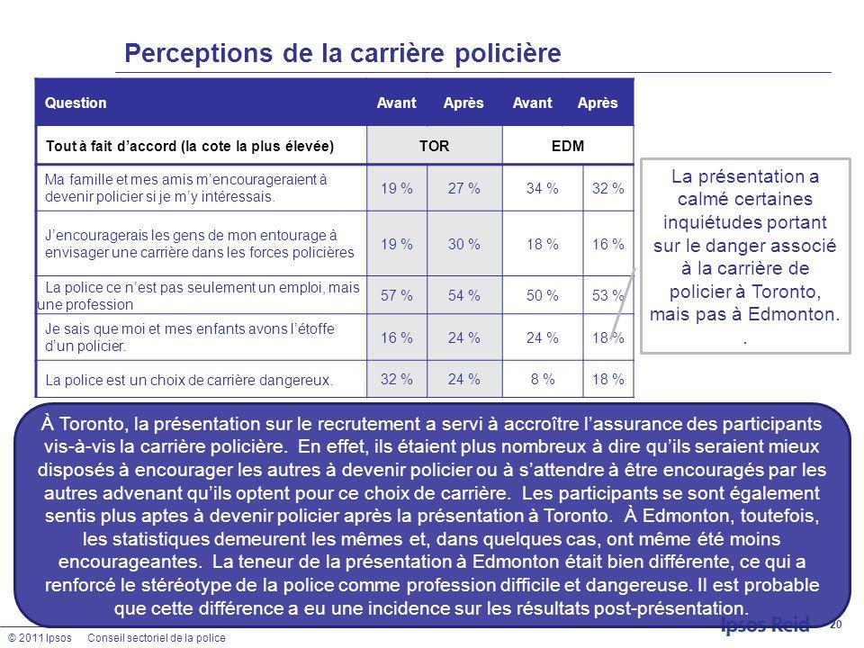© 2011 IpsosConseil sectoriel de la police Perceptions de la carrière policière 20 QuestionAvantAprèsAvantAprès Tout à fait daccord (la cote la plus é