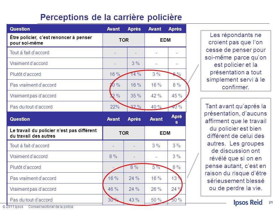 © 2011 IpsosConseil sectoriel de la police Perceptions de la carrière policière 21 QuestionAvantAprèsAvantAprès Être policier, cest renoncer à penser