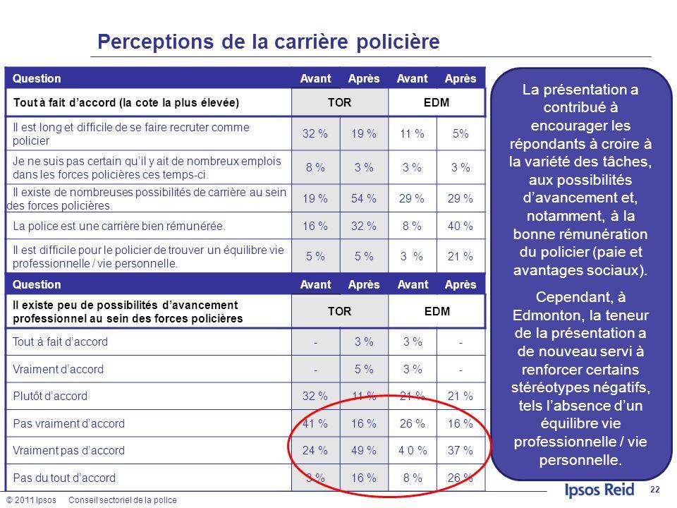 © 2011 IpsosConseil sectoriel de la police Perceptions de la carrière policière 22 QuestionAvantAprèsAvantAprès Tout à fait daccord (la cote la plus é