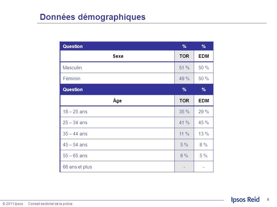 © 2011 IpsosConseil sectoriel de la police 6 Données démographiques Question% SexeTOREDM Masculin 51 %50 % Féminin49 %50 % Question% ÂgeTOREDM 18 – 25