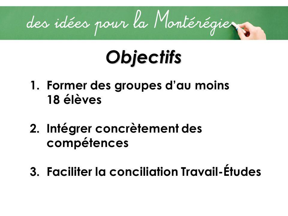 Objectifs 1.Former des groupes dau moins 18 élèves 2.Intégrer concrètement des compétences 3.Faciliter la conciliation Travail-Études