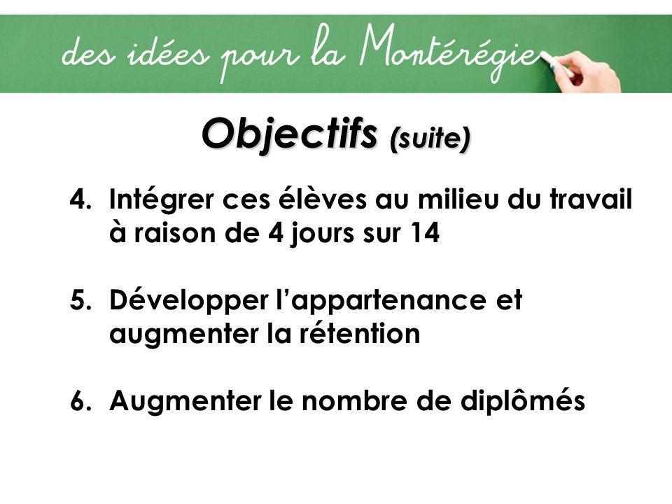 Objectifs (suite) 4.Intégrer ces élèves au milieu du travail à raison de 4 jours sur 14 5.Développer lappartenance et augmenter la rétention 6.Augment