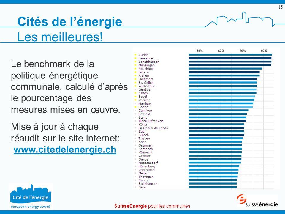 SuisseEnergie pour les communes 15 Cités de lénergie Le benchmark de la politique énergétique communale, calculé daprès le pourcentage des mesures mis