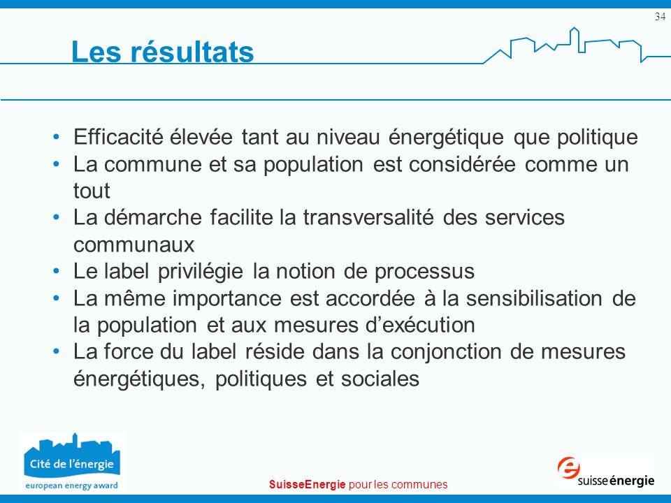 SuisseEnergie pour les communes 34 Les résultats Efficacité élevée tant au niveau énergétique que politique La commune et sa population est considérée