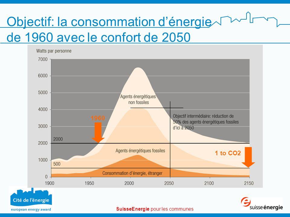SuisseEnergie pour les communes 1960 1 to CO2 Objectif: la consommation dénergie de 1960 avec le confort de 2050