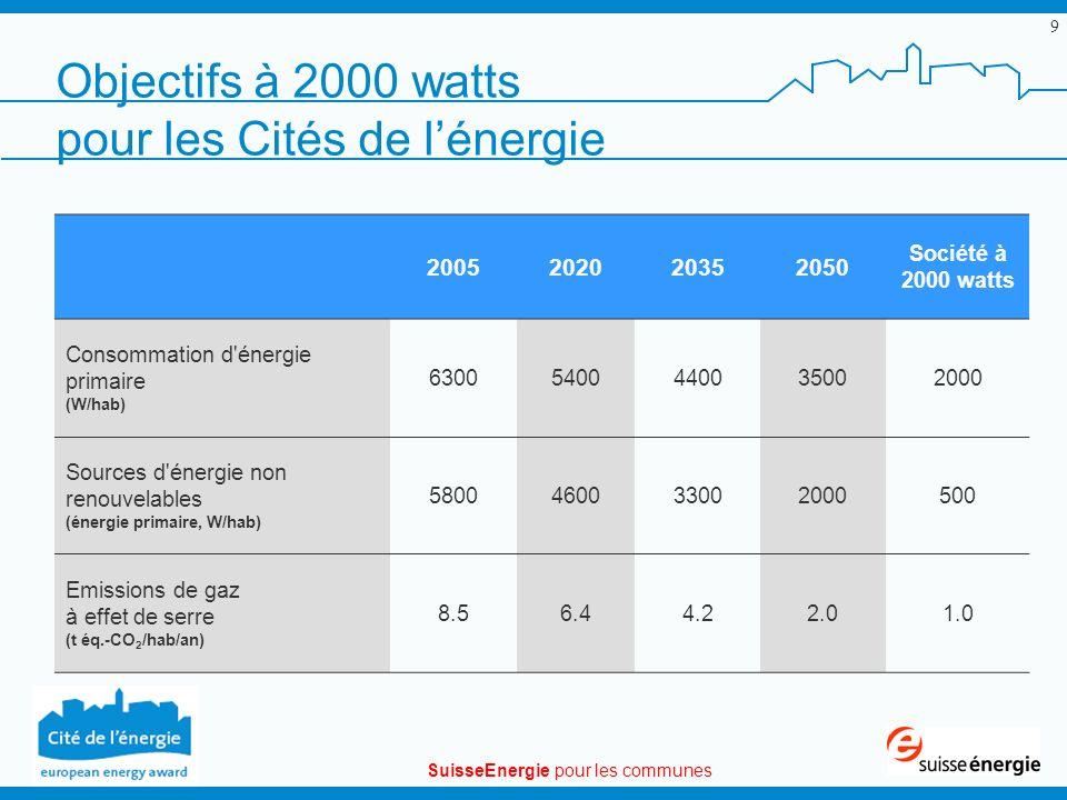 SuisseEnergie pour les communes 9 Objectifs à 2000 watts pour les Cités de lénergie 2005202020352050 Société à 2000 watts Consommation d énergie primaire (W/hab) 63005400440035002000 Sources d énergie non renouvelables (énergie primaire, W/hab) 5800460033002000500 Emissions de gaz à effet de serre (t éq.-CO 2 /hab/an) 8.56.44.22.01.0