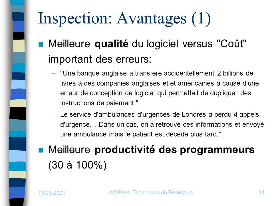 13/03/2001 InfoBase: Techniques de Re-lecture34 Inspection: Avantages (1) n Meilleure qualité du logiciel versus