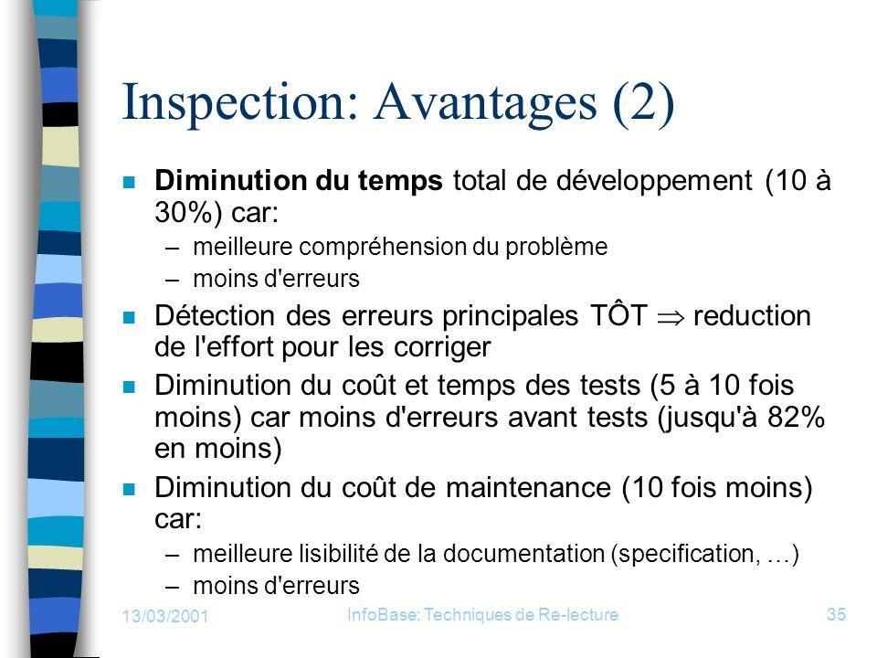 13/03/2001 InfoBase: Techniques de Re-lecture35 Inspection: Avantages (2) n Diminution du temps total de développement (10 à 30%) car: –meilleure comp