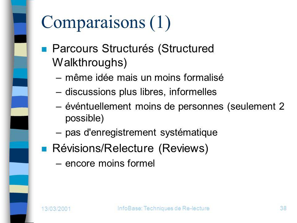 13/03/2001 InfoBase: Techniques de Re-lecture38 Comparaisons (1) n Parcours Structurés (Structured Walkthroughs) –même idée mais un moins formalisé –d