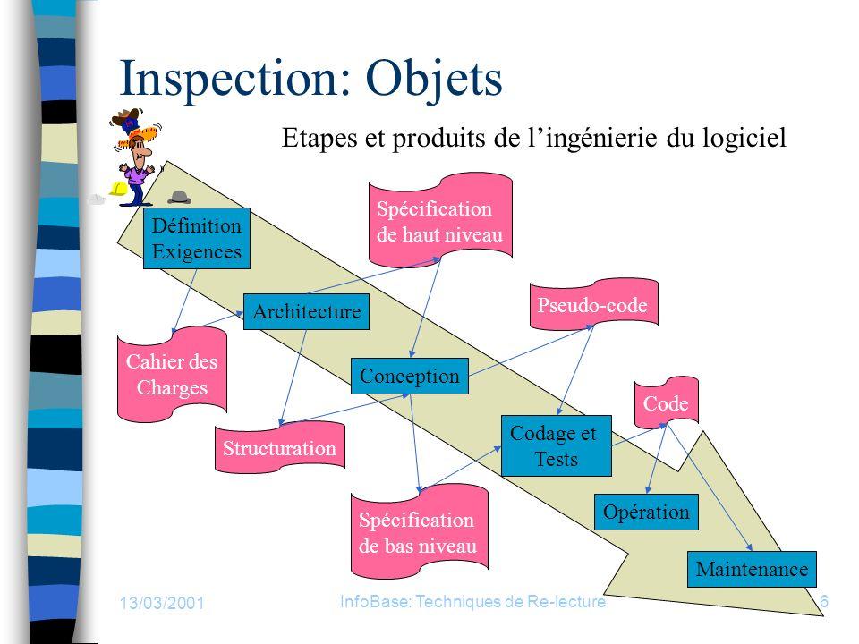 13/03/2001 InfoBase: Techniques de Re-lecture6 Inspection: Objets Définition Exigences Architecture Conception Codage et Tests Opération Maintenance S