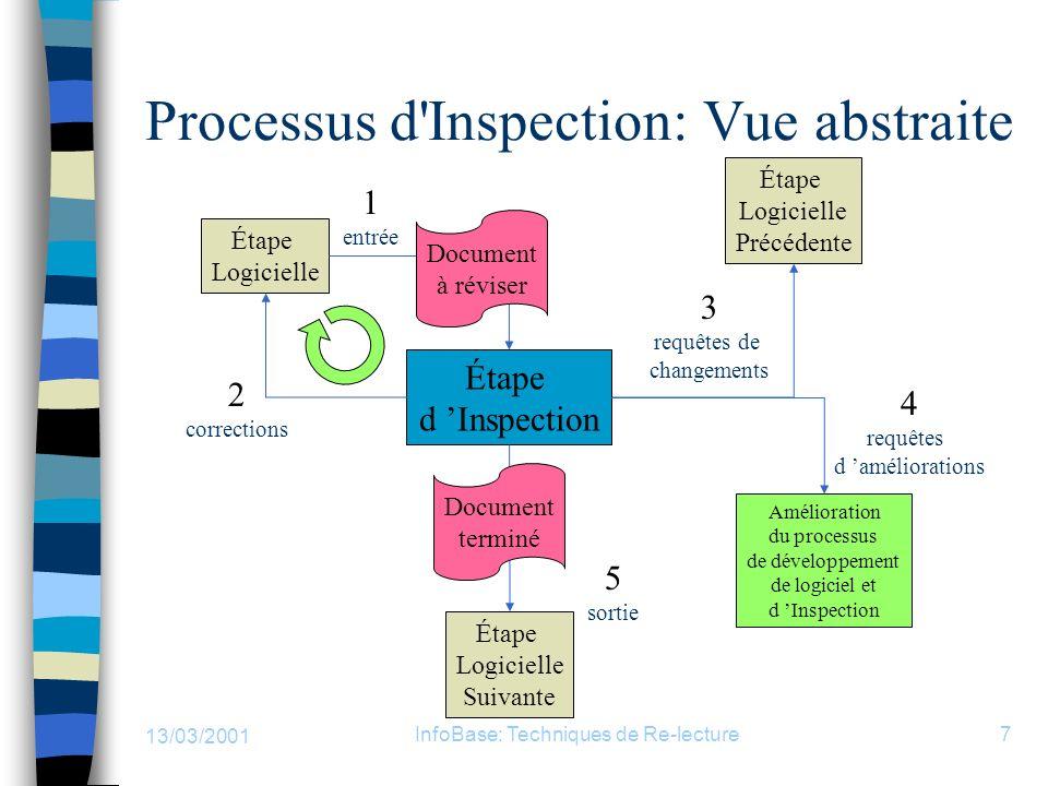 13/03/2001 InfoBase: Techniques de Re-lecture7 Processus d'Inspection: Vue abstraite Étape d Inspection Étape Logicielle Étape Logicielle Suivante Éta